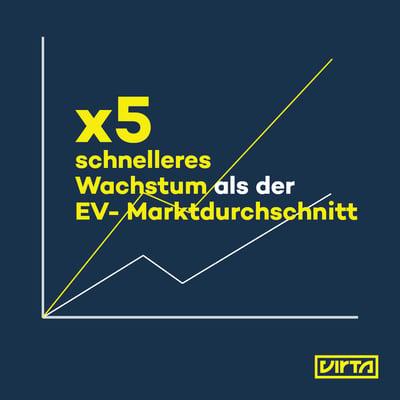 x5 schnelleres Wachstum als der EV- Marktdurchschnitt - Virta