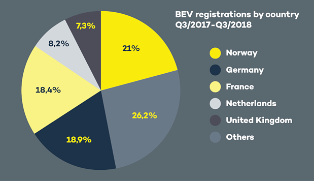 BEV registrations Q3 2018 dark background-795744-edited