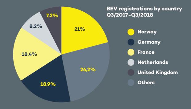 BEV registrations Q3 2018 dark background-795744-edited