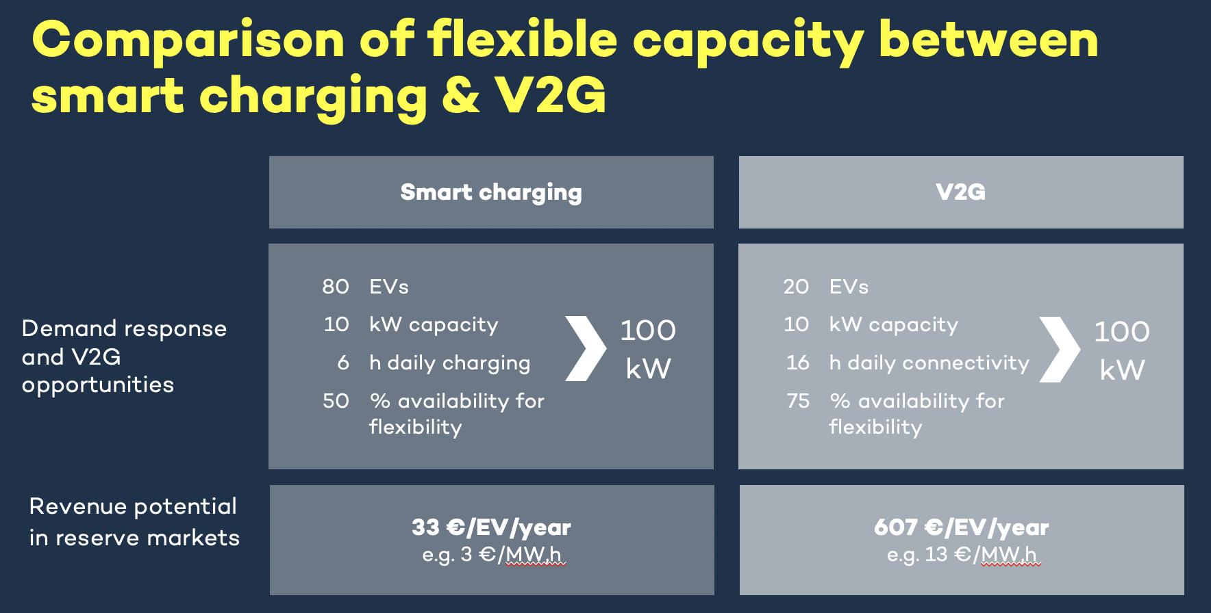 Comparison smart charging V2G