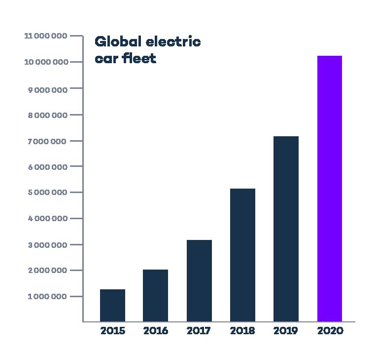 Global EV outlook chart-02