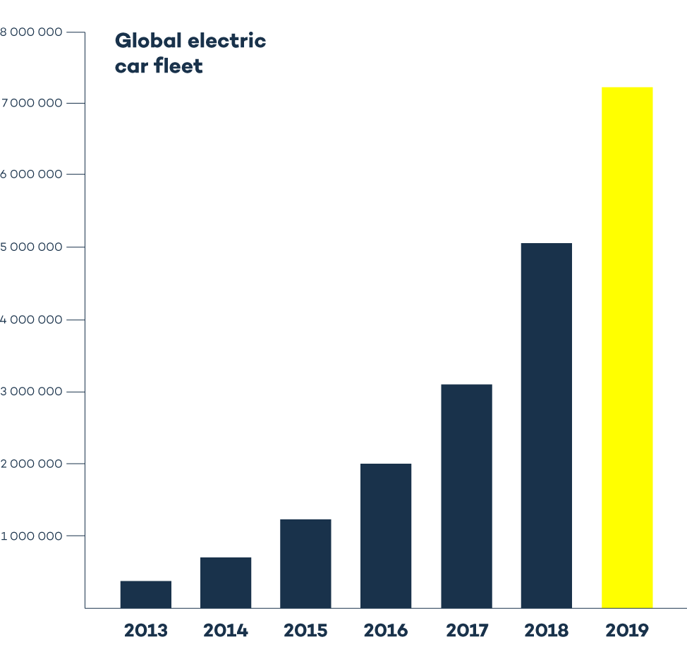 Global-car-fleet