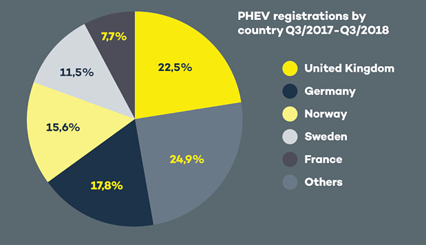 PHEV registrations Q3 2018 dark background-776666-edited
