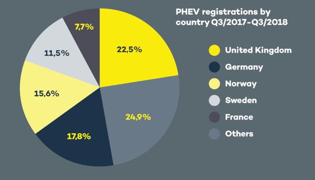 PHEV registrations Q3 2018 dark background-776666-edited