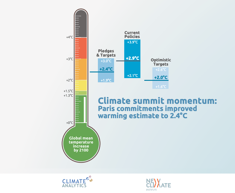 climat-summit-momentum