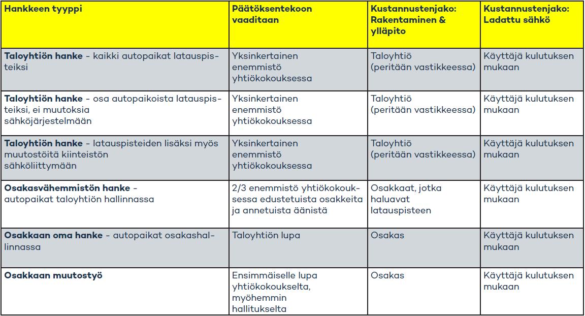 Sähköauton latauspisteen hankinta - Virta