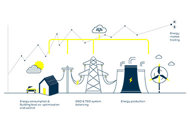 Sector integration of energy and transportation