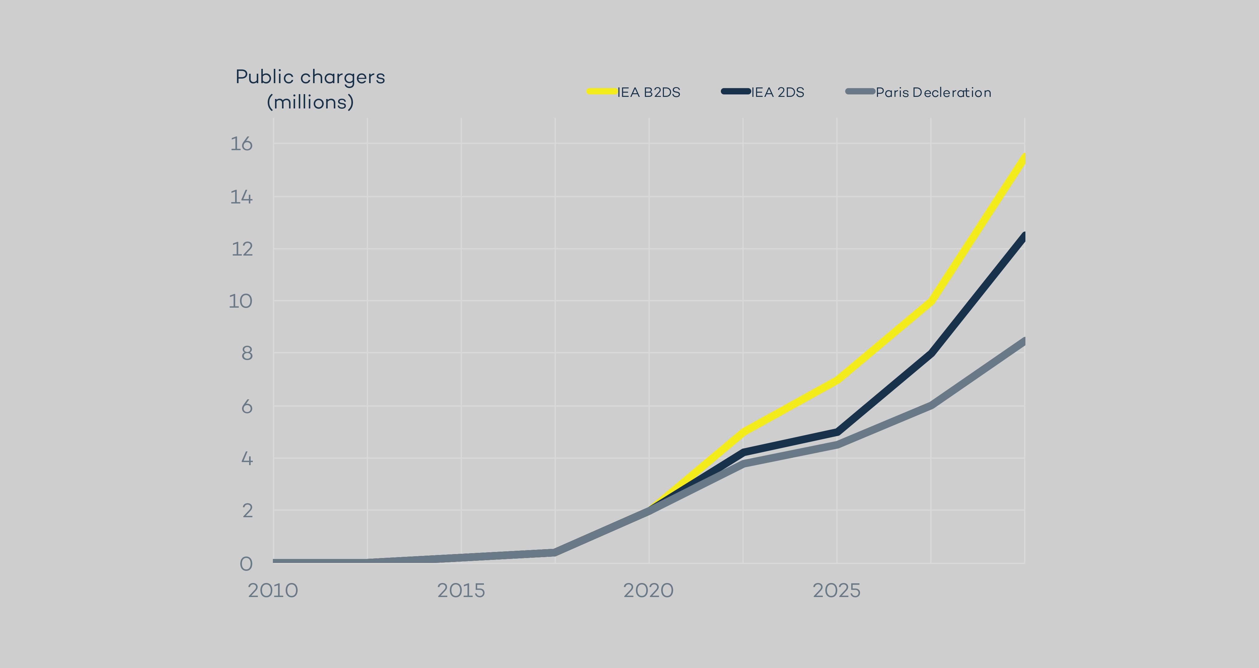Statistics overview: EV charging infrastructure development