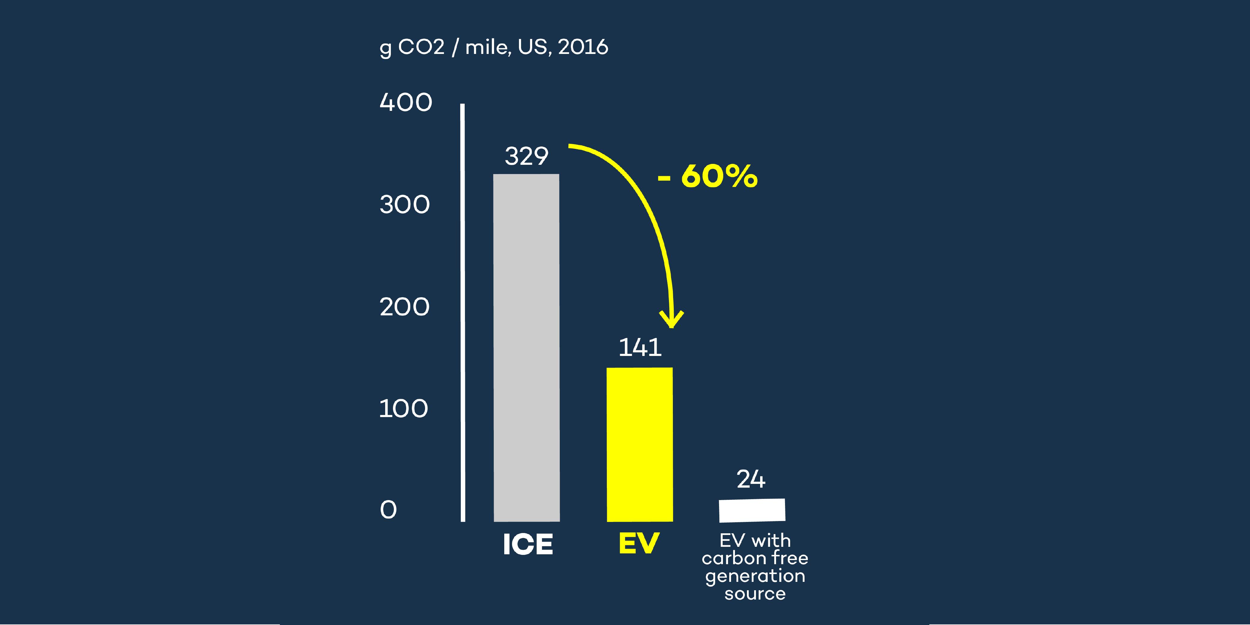 Busting EV myths: Electric transportation reduces emissions significantly